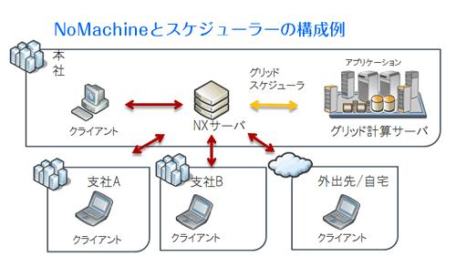 NoMachineリモートアクセスソフトウェアとグリッドスケジューラの構成例