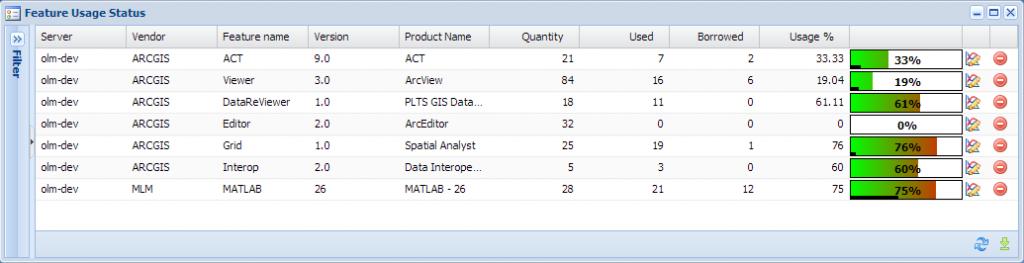 Feature Usage Status(フィーチャー使用状況)画面では、リアルタイムな各フィーチャーの使用状況を確認する事ができます。