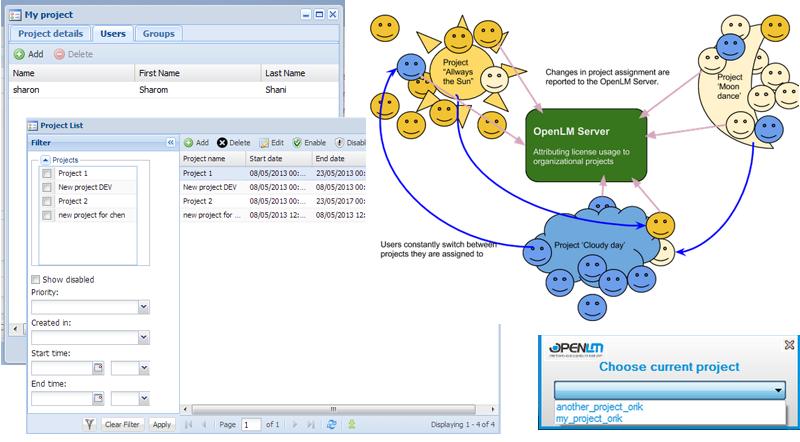 OpenLM内では、ユーザーやユーザーグループをひとまとまりのグループとして扱うための『プロジェクト』という概念があります。プロジェクトはEasyAdmin Webインタフェース上で作成・管理する事ができ(左上図)、個々のクライアントマシン上で起動されるOpenLM Agentというアプリケーション上で選択する事によって(右下図)、現在使用しているライセンスをプロジェクト情報と紐づけて管理する事ができます。